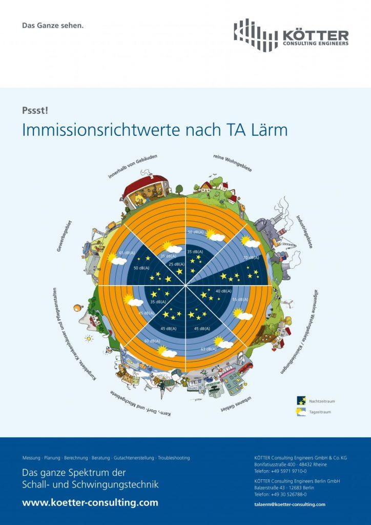 Immissionsrichtwerte nach TA Laerm von KÖTTER Consulting Engineers